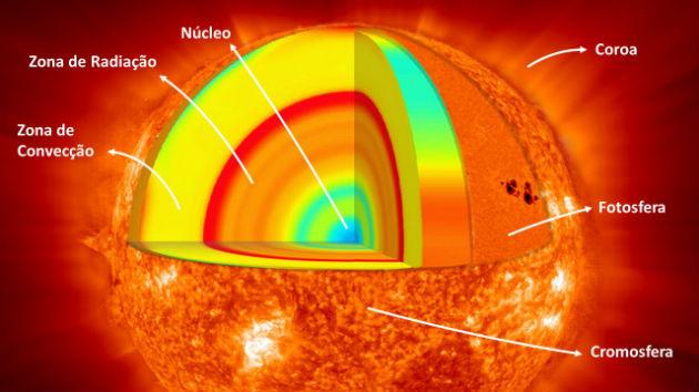 Resultado de imagem para SOL DIVIDIDO EM 6 CAMADAS