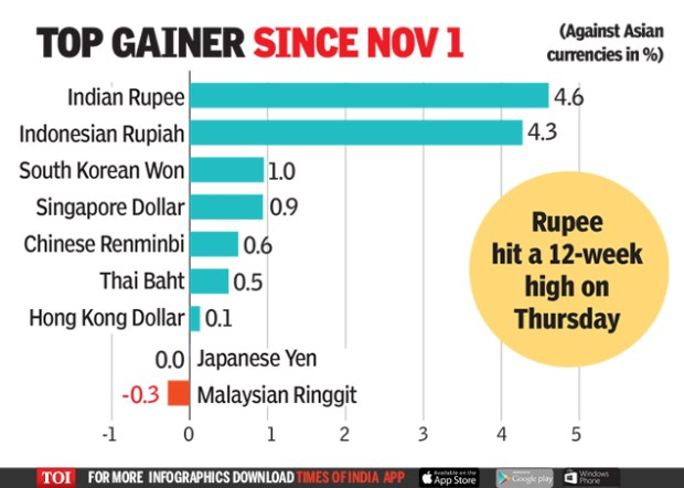 Indian rupee: Easing oil helps rupee gain 220 paise in 7