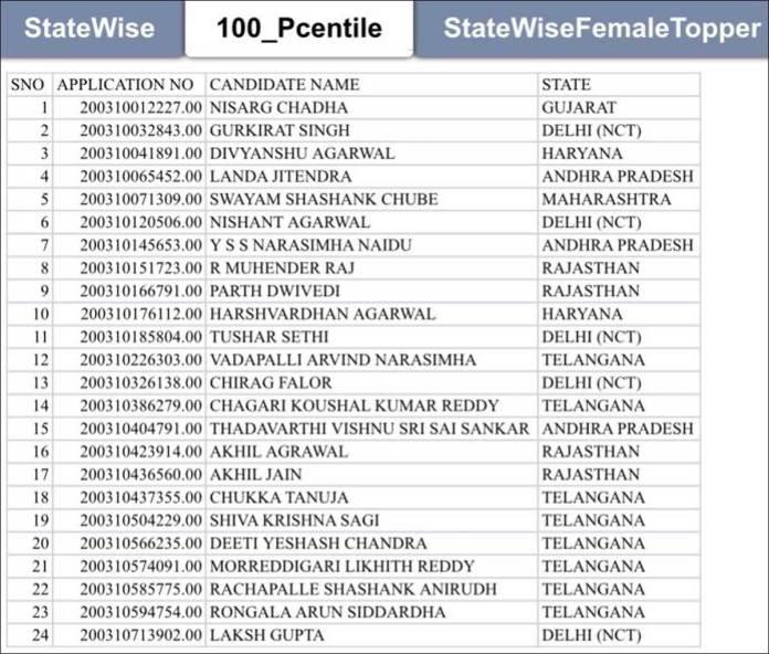 JEE Main result: 24 candidates score 100 percentile