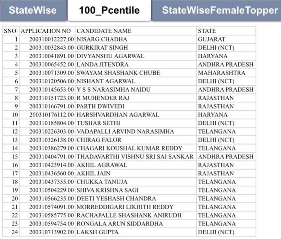 JEE Main result toppers list