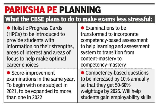 In charcha now: When an exam is no more a life-and-death situation