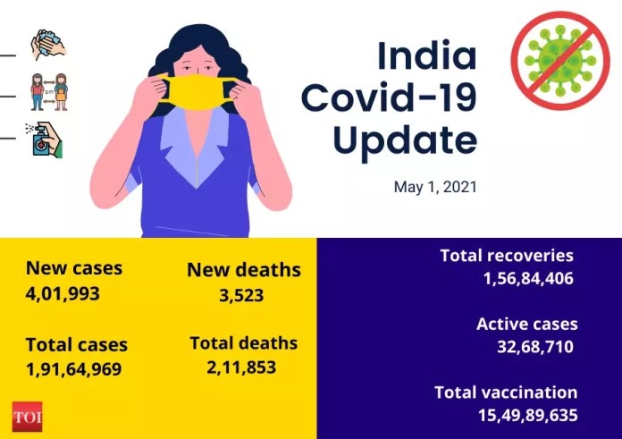Covid-19: India records highest-ever 4,01,993 new cases, 3,523 deaths | India News - Times of India | Latest News Live | Find the all top headlines, breaking news for free online May 2, 2021