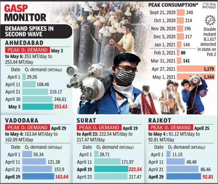 ગુજરાતમાં ઓક્સિજનની તંગી: એપ્રિલનો ક્રૂર મહિનો હતો   અમદાવાદ સમાચાર