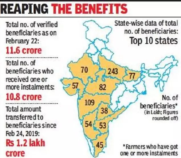 Bengal farmers may soon get benefit of pm-kisan | india news - times of india | latest news live | find the all top headlines, breaking news for free online february 23, 2021