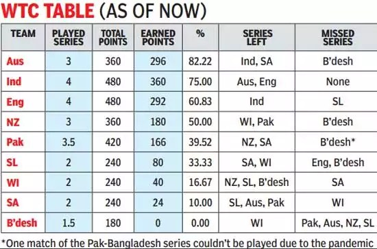 world Test championship: Decoding the altered World Test Championship ranking system | Cricket News - Times of India