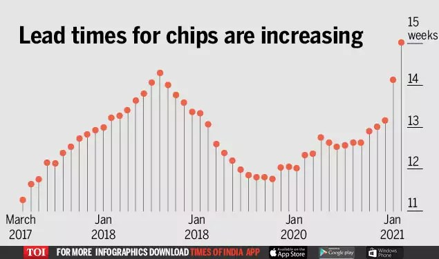 Why shortages of a $1 chip sparked crisis in global economy - Times of India