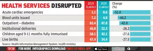 Lockdown news: Covid has spelt a lockdown for routine health services | India News 2