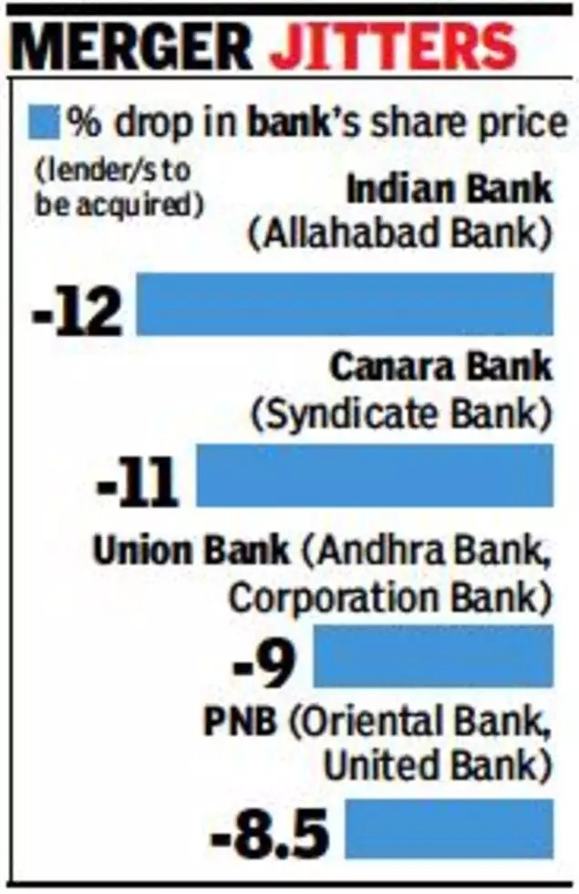 Acquiring Psu Banks Worst Hit In Market Rout Times Of India
