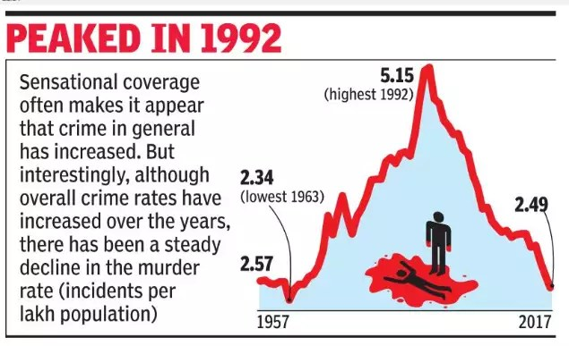 Murder rate in India drops steadily to lowest since 1963   India ...