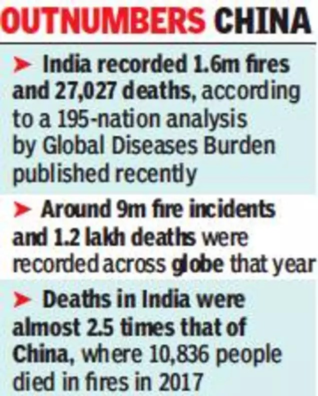 Every 5th fire death in world is in India: Study   India News ...
