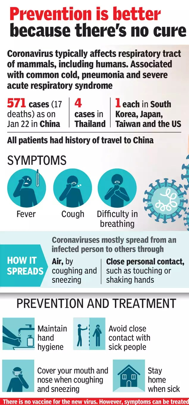 What is Coronavirus: All you need to know about symptoms ...