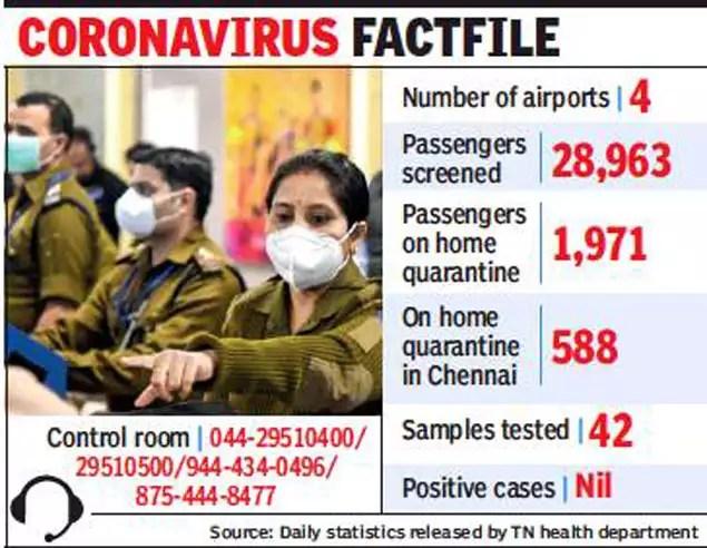 Coronavirus in Chennai: Madras high court seeks report on ...