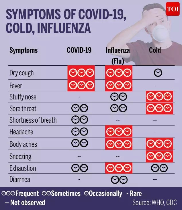 Coronavirus FAQs: Symptoms, prevention and all you should know ...