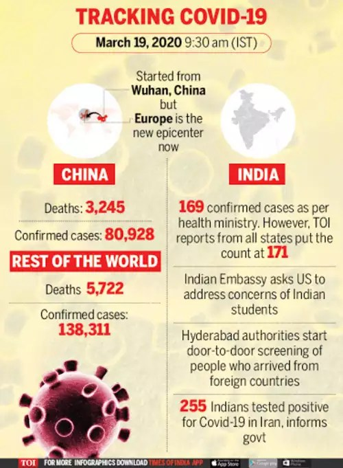 Coronavirus live updates: Total confirmed cases in India rise to ...