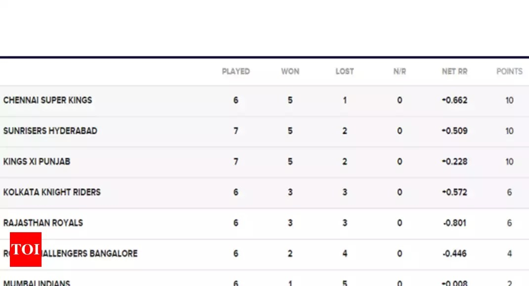 IPL 2018 Points Table Update: RR beat MI and grab the