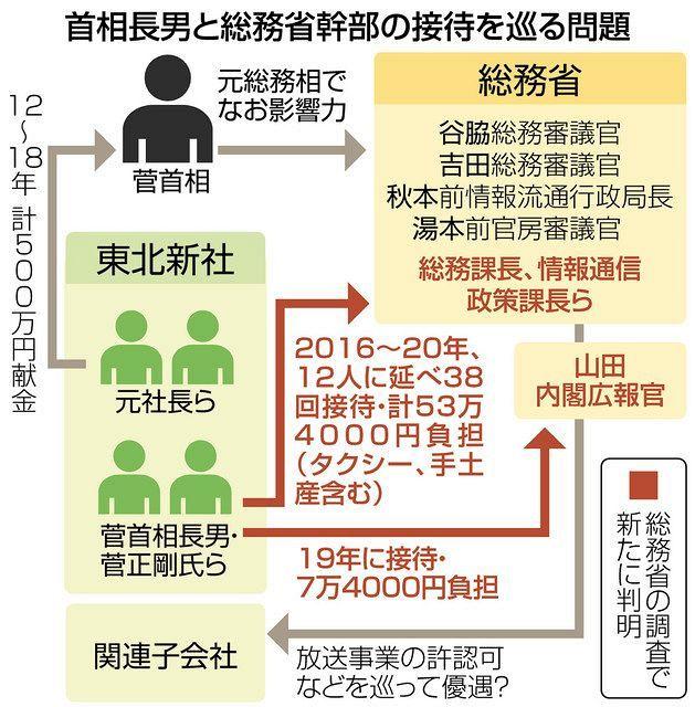 元総務相として、父として…「ズブズブの関係」に菅首相の影 東北新社の接待問題:東京新聞 TOKYO Web