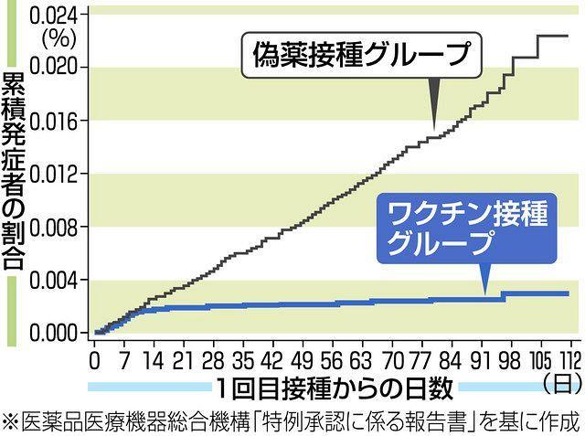 学ぼう!ワクチン 新型コロナと闘う>(中)ファイザー製、効果は? 発症率95%減 重症予防も期待:東京新聞 TOKYO Web