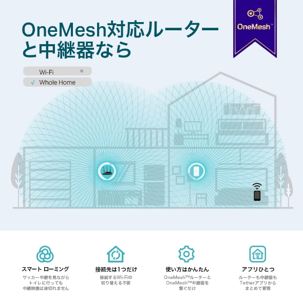 OneMesh対応機器なら簡単にメッシュWi-Fiを実現