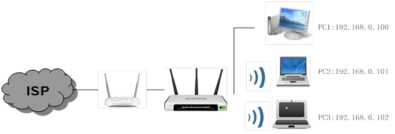How to use bandwidth control on TP-Link wireless router