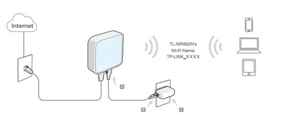 How to Configure the AP Mode on the TL-WR802N/TL-WR810N