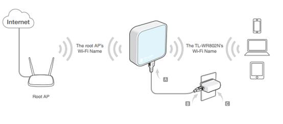 How to Configure the Range Extender/Repeater Mode on the