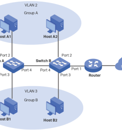groups which connect to two switches it is required that the two groups cannot communicate with each other but both of them can access the internet  [ 1038 x 828 Pixel ]