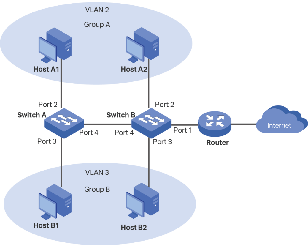 hight resolution of  groups which connect to two switches it is required that the two groups cannot communicate with each other but both of them can access the internet