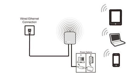 วิธีตั้งค่าเป็น Access Point บน TL-MR3020 และ TL-MR3040