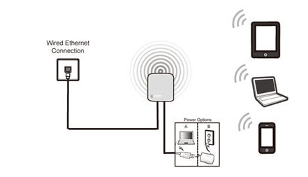 Wireless Router Repeater Wireless Router Receiver Wiring