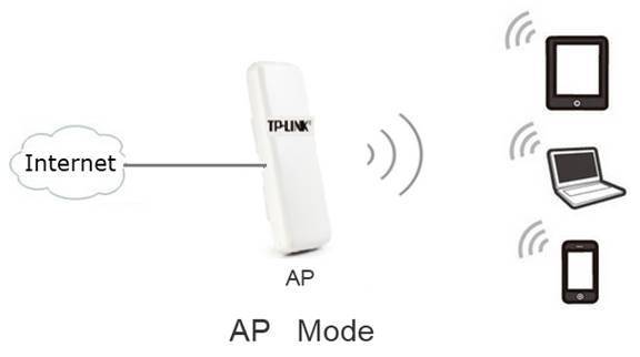 How to configure the Access Point mode on the TL-WA7210N