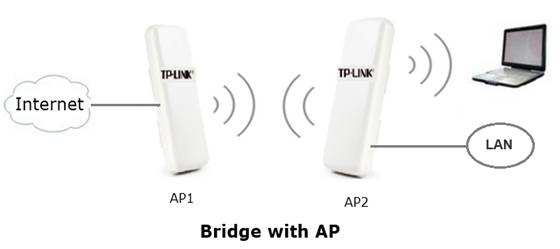 The different configurations of Bridge with AP mode among