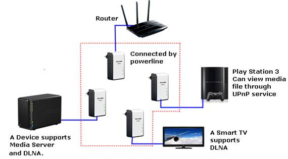 Detroit Wiring Diagram I Can T Find My Upnp Or Dlna Server With Powerline