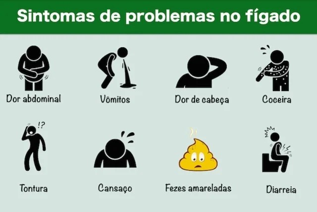 Sintomas de problemas no fígado