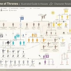Tree Diagram Game Dsc 1616 Wiring Of Thrones Characters Tv Tropes