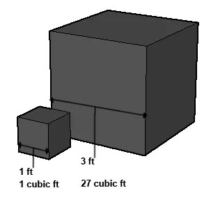 square cube law tv