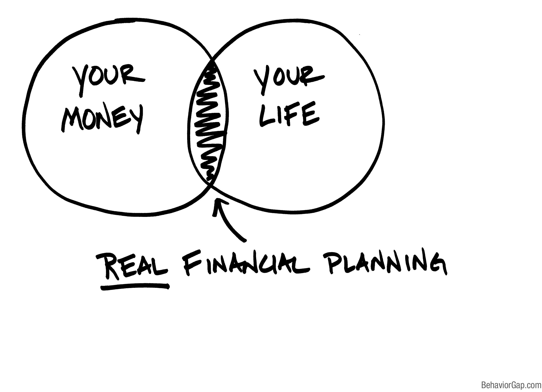 Saint Paul Mn Financial Planning Services