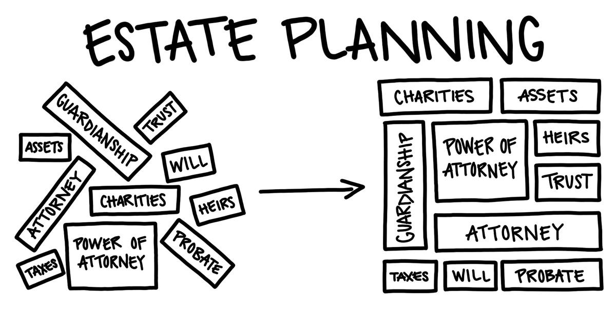 Estate Planning — Guillaume & Freckman, Inc.