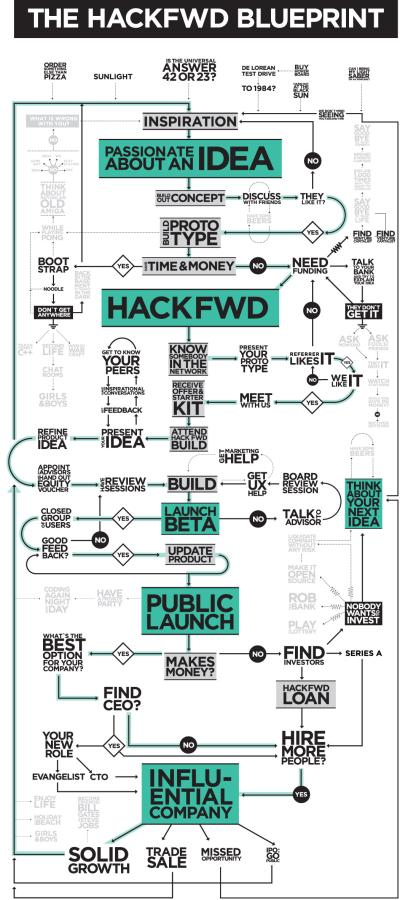 The-HackFwd-Blueprint