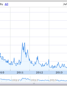 year vix chart also uncle bob   money profiting with spreads in market crashes rh unclebobsmoney