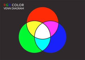 Free Vector RGB Color Venn Diagram  Download Free Vector Art, Stock Graphics & Images