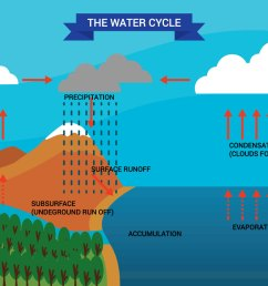 water cycle diagram vector [ 1400 x 980 Pixel ]