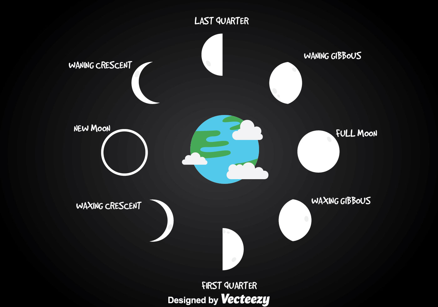 diagram of moon phases printable firing order chevy hei distributor wiring phase with earth vector - download free art, stock graphics & images
