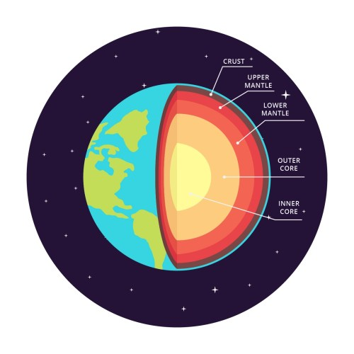 small resolution of structure of the earth vector infographic download free vector art stock graphics images