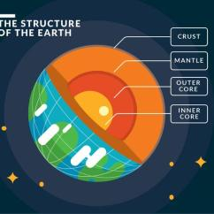 Structure Of The Earth Diagram 2016 Dodge Caravan Trailer Wiring Infographic Download Free Vector Art Stock