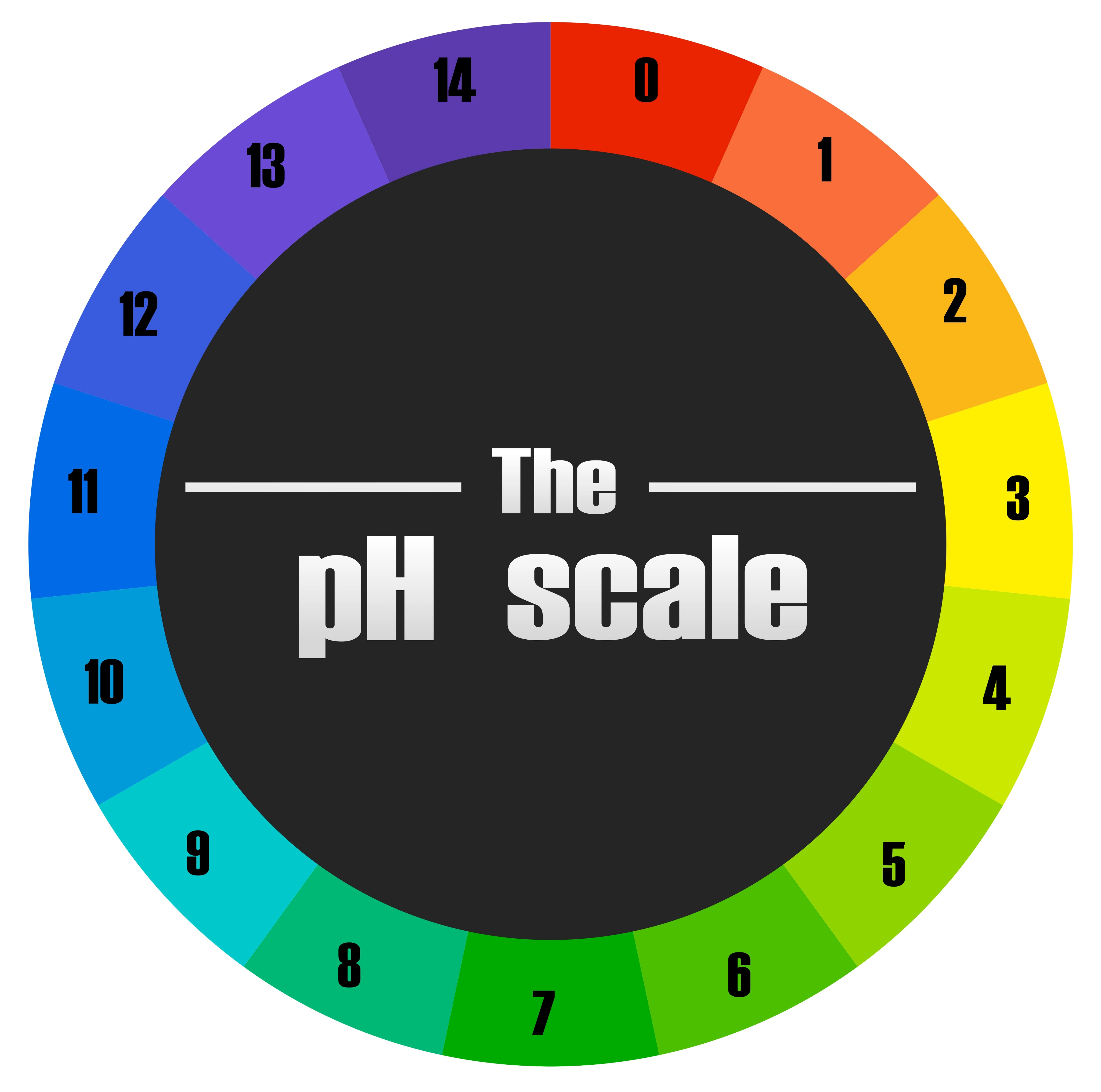 The Ph Scale Circle