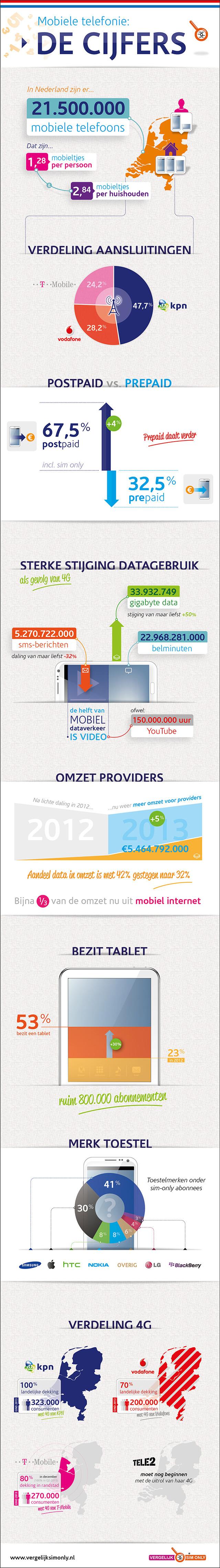 Mobiele Telefonie 2014: De Cijfers - Vergelijk Sim Only