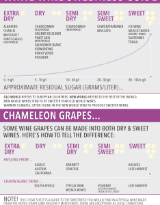 White wine sweetness chart cheat sheet also  guide vinepair rh