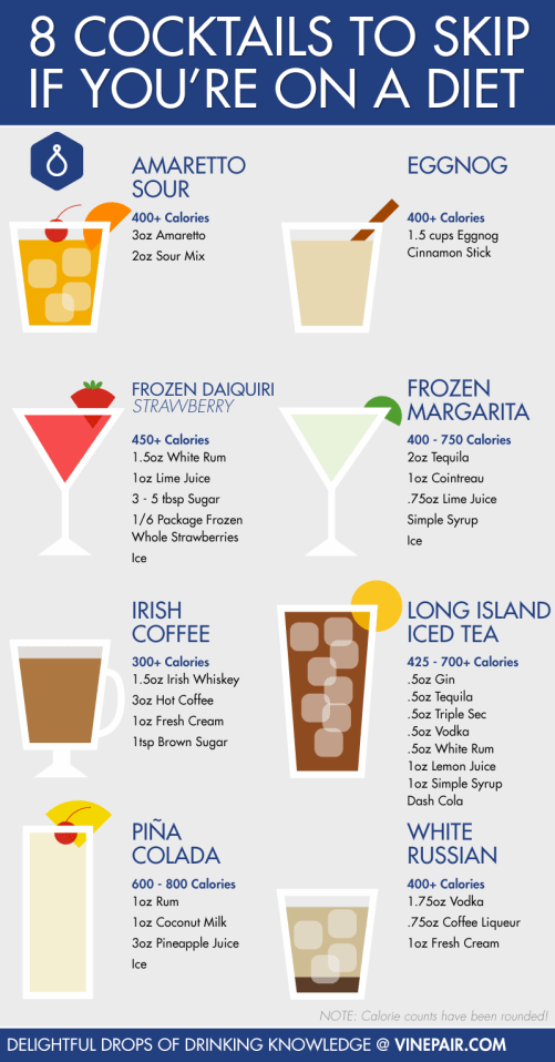 8 Cocktails To Skip If You're On A Diet