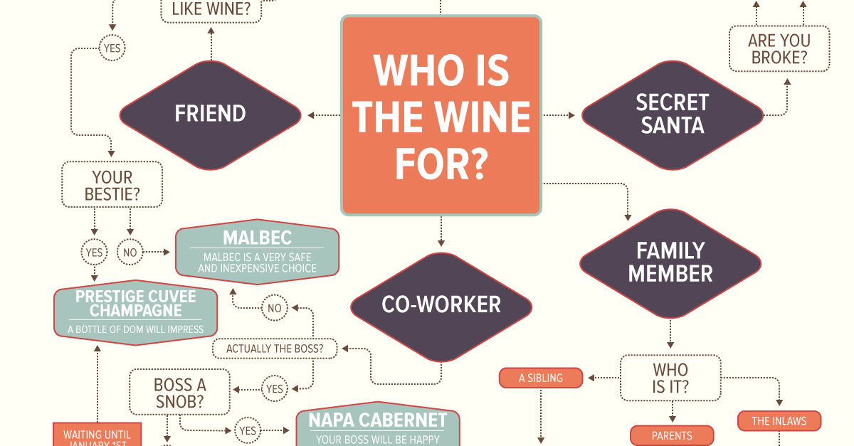 How To Pick The Perfect Wine For Anyone On Your List