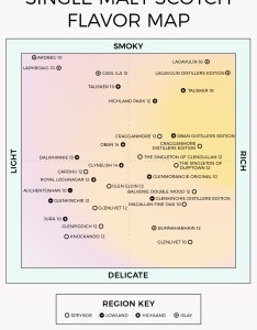 The ultimate single malt whisky flavor map infographic also vinepair rh